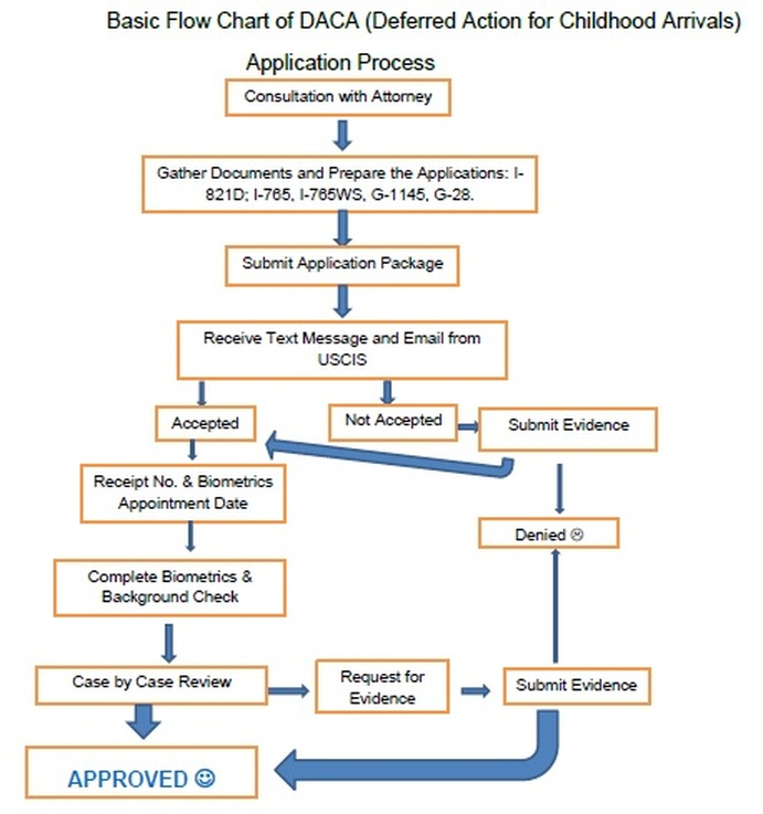 Daca Flow Chart Law Office Of Jimmy Namgyal Llc